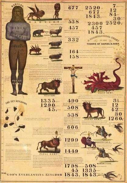 1843 Adventist Chart