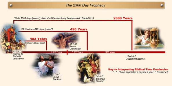 2300-days Chart