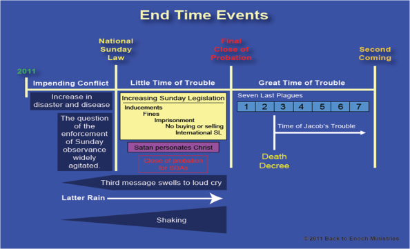 End Time Events Chart