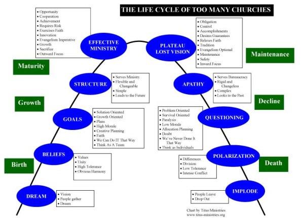 Life-cycle Chart